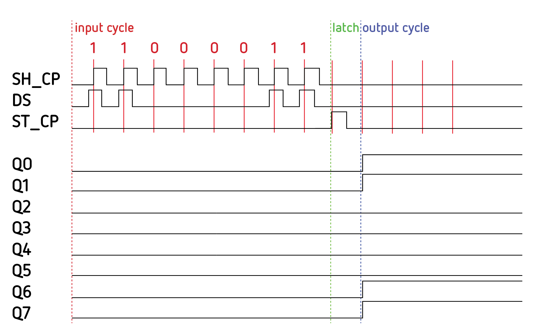 Practical Guide To Shift Registers We Work Play 4 Digit 7 Segment Display Circuit Latched